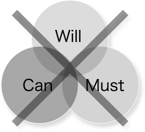 Will - Can - Must